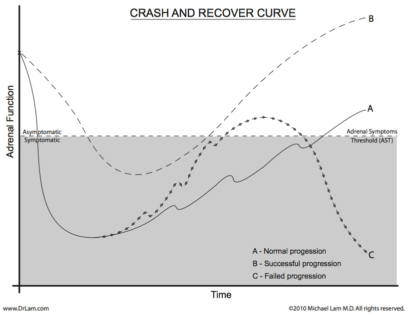 A graph depicting what a successful and a failed recovery look like in an adrenal fatigue crash
