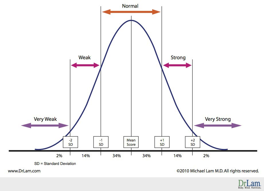 Adrenal Fatigue bell curve of body constitution