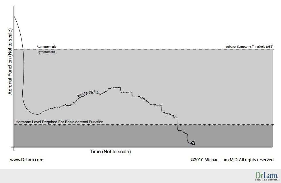 Adrenal Fatigue recover graph seen in people with weak constitution