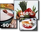 Calorie restriction is good for Anti-Aging