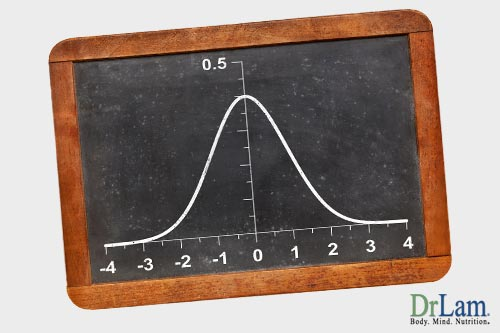 Using the bell curve to explain Adrenal Fatigue