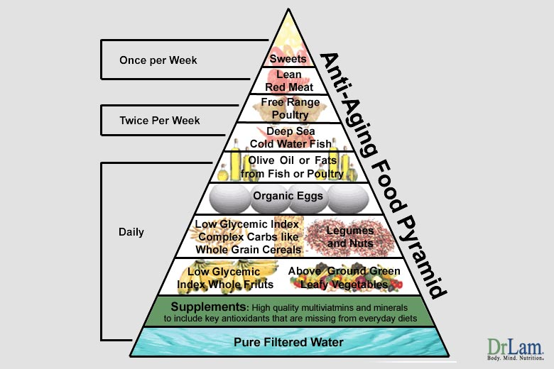 Eat from the food pyramid for diabetes