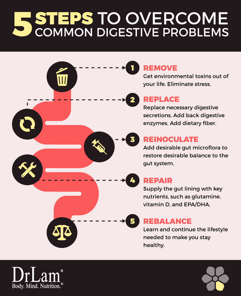 Check out this easy to understand infographic about 5 steps to overcome common digestive problems
