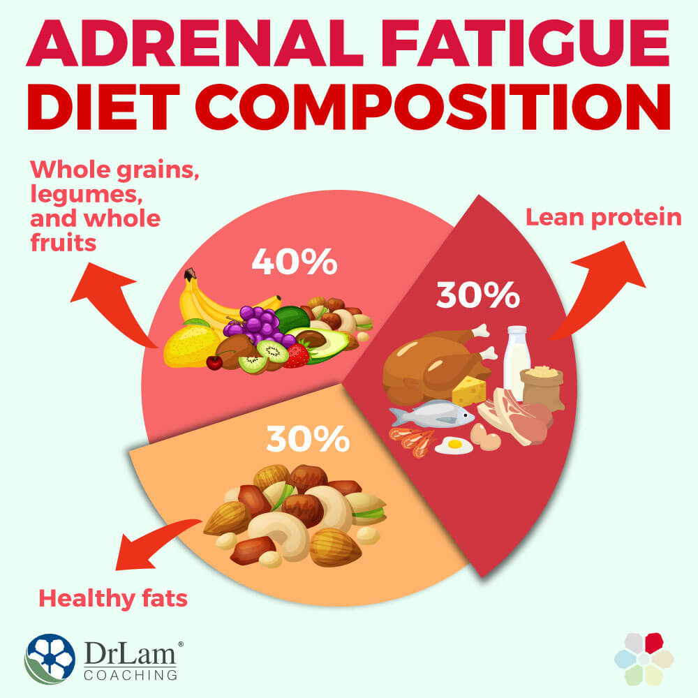 Adrenal Fatigue Diet Composition