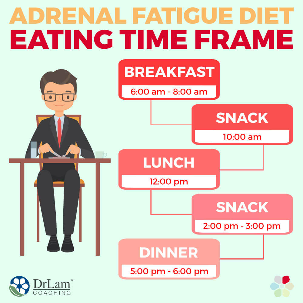 Adrenal Fatigue Diet Eating Time Frame