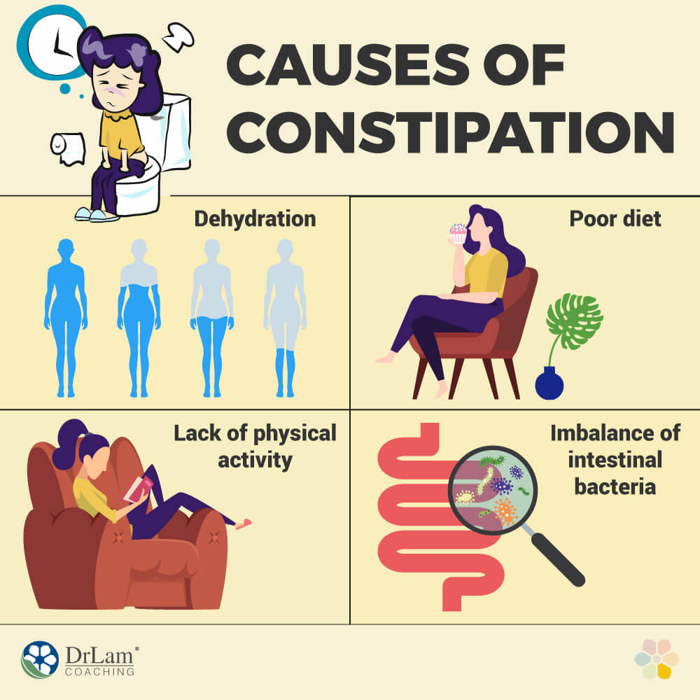 Cause of Constipation