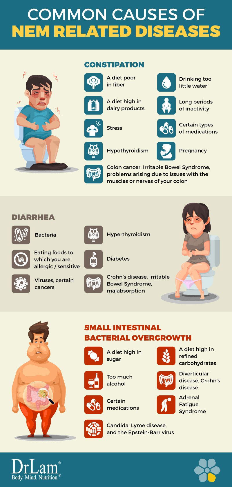 Check out this easy to understand infographic about the common causes of NEM related diseases