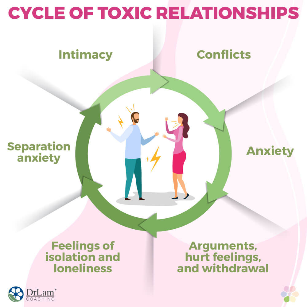 Cycle of Toxic Relationships