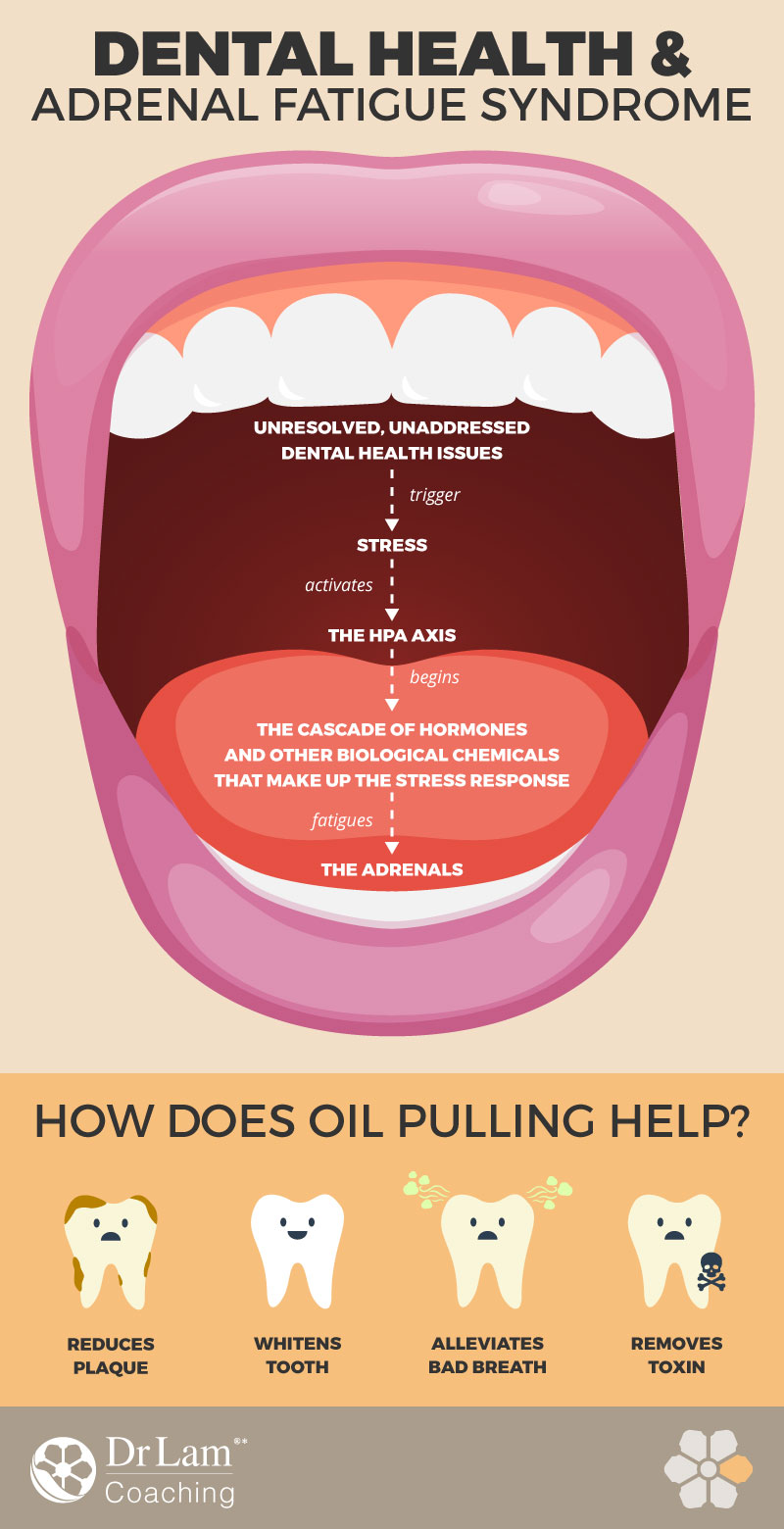 Check out this easy to understand infographic about dental health and AFS