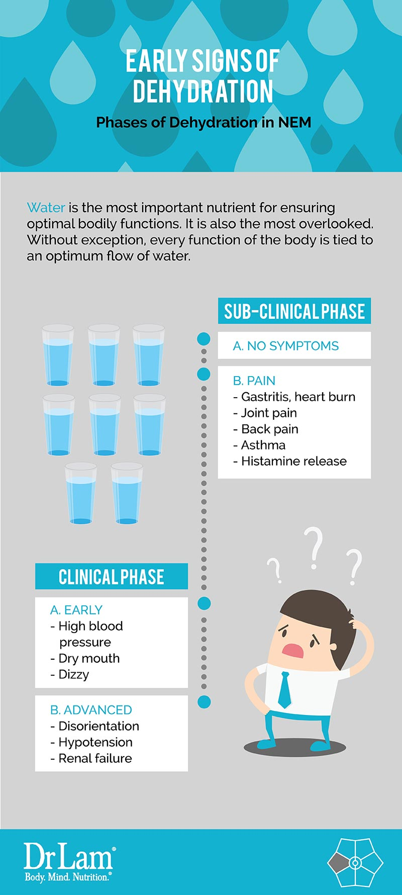 Check out this easy to understand infographic about the early signs of dehydration