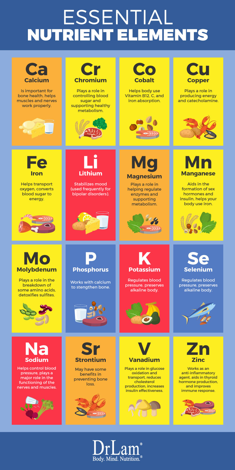 Check out this easy to understand infographic about the essential nutrient elements