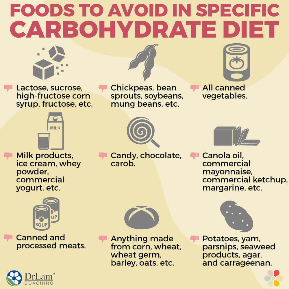 Foods to Avoid in Specific Carbohydrate Diet