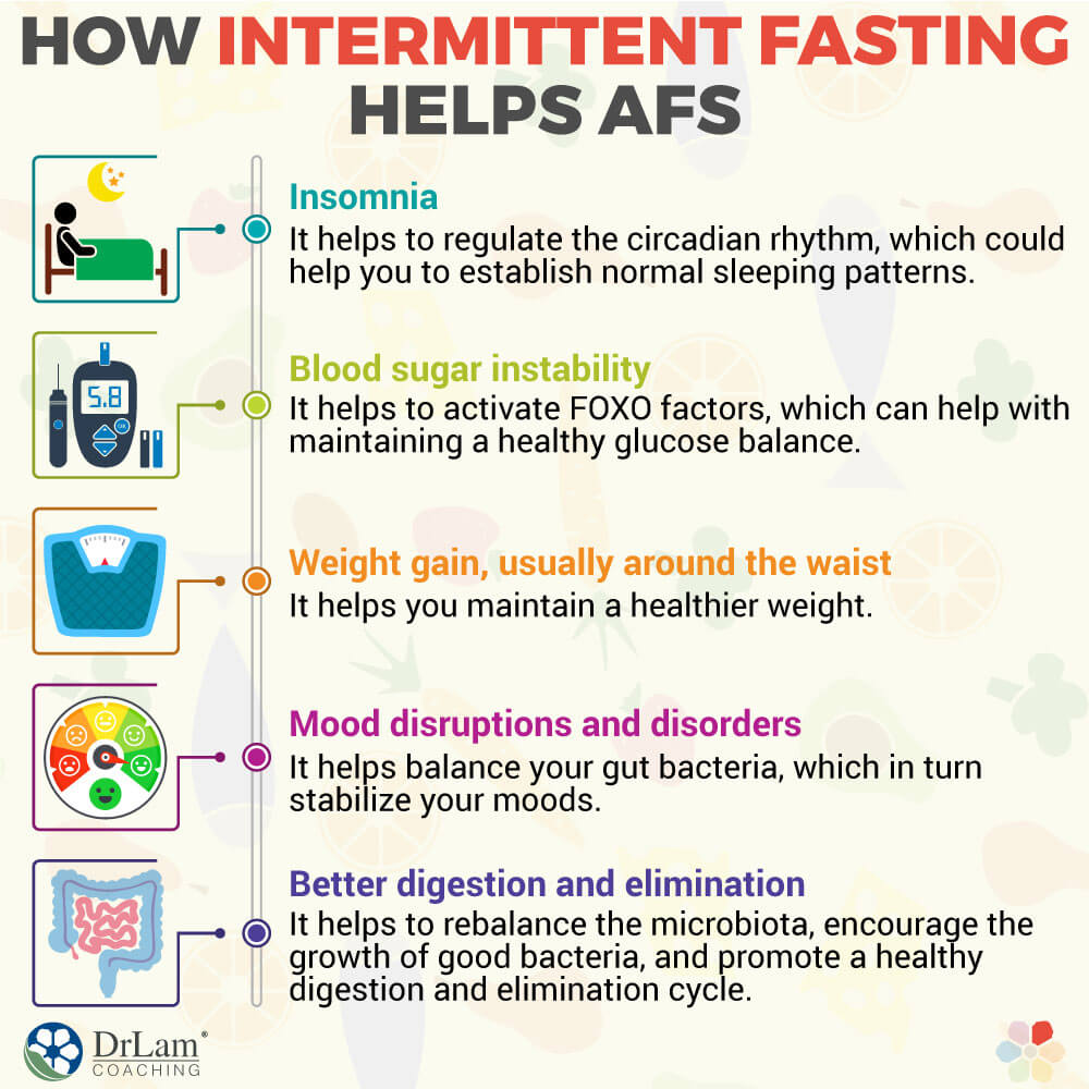 How Intermittent Fasting Helps AFS