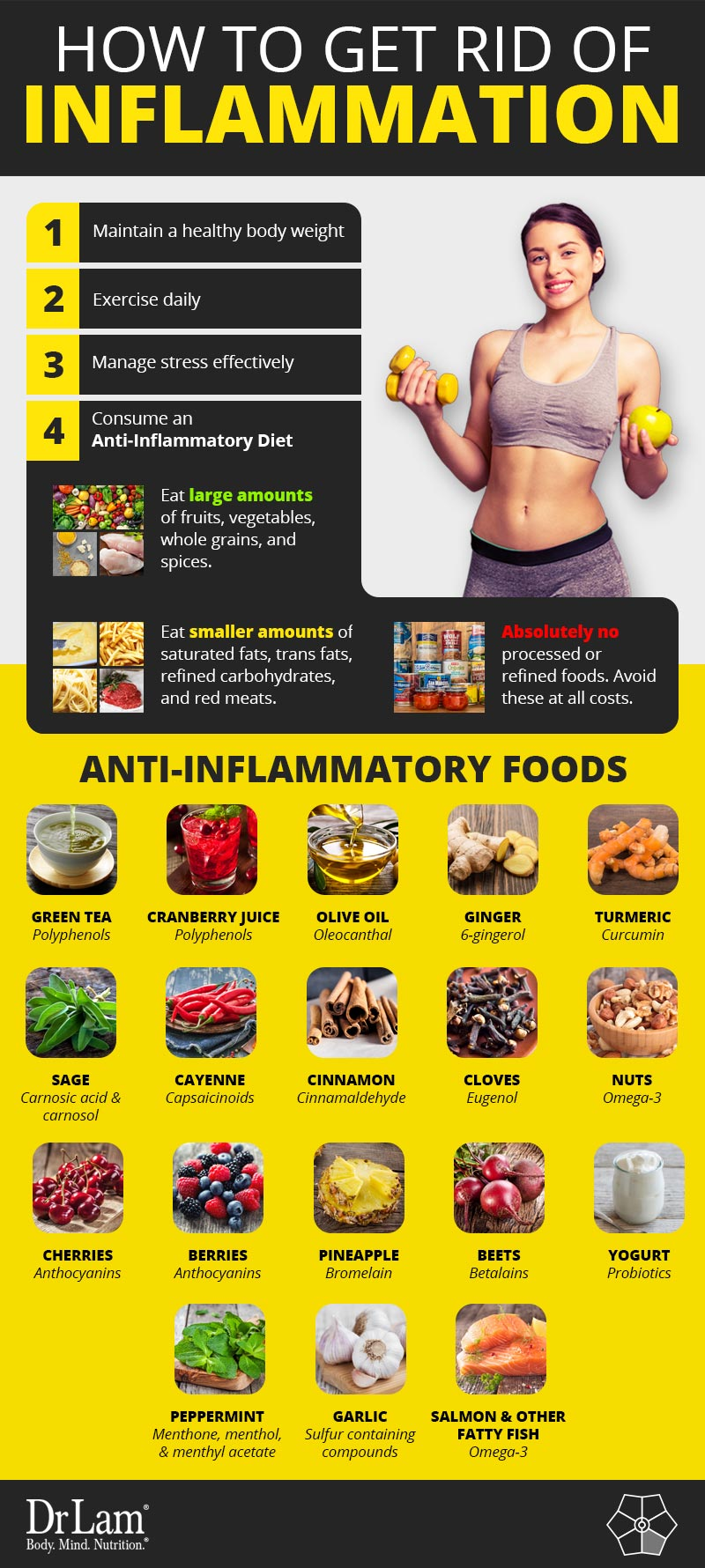 Check out this easy to understand infographic on how to get rid of inflammation in the body