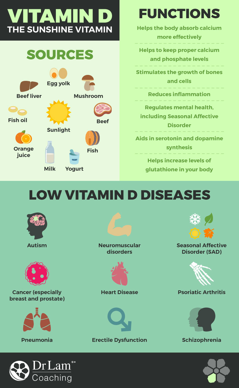 Check out this easy to understand infographic about vitamin D
