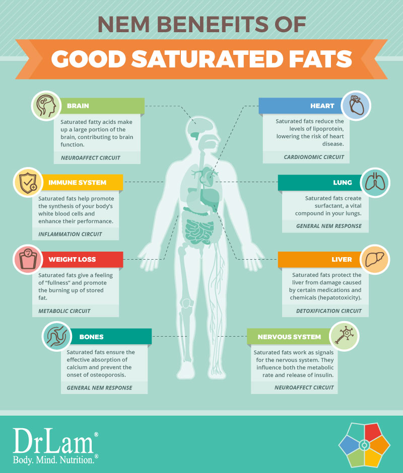 Check out this easy to understand infographic about the NEM benefits of saturated fats