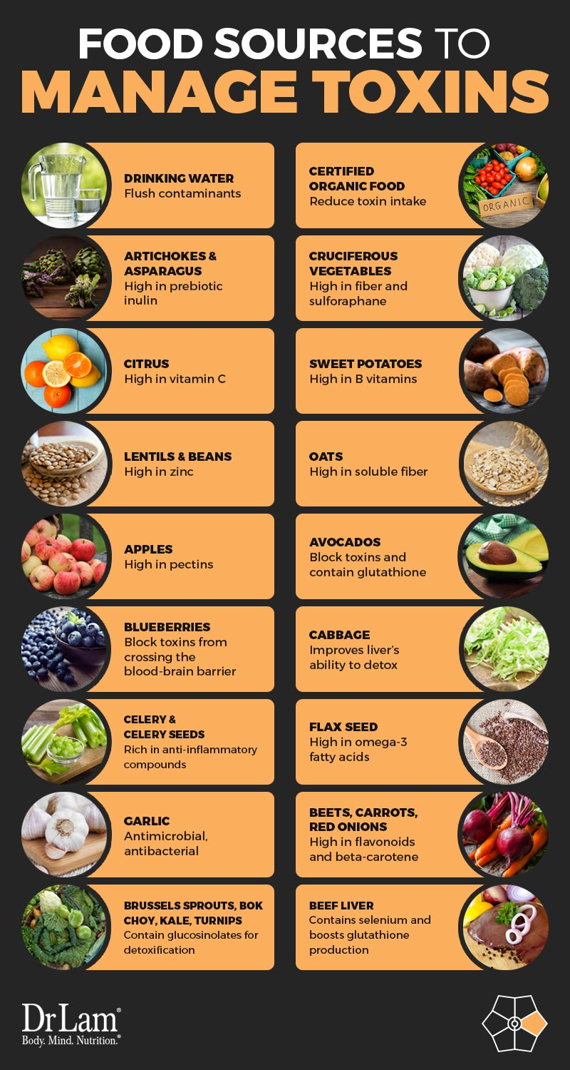 Check out this easy to understand infographic about food sources to manage toxins