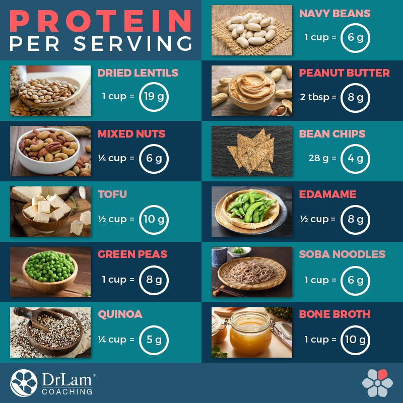 Check out this easy to understand infographic about protein per serving of several good protein sources