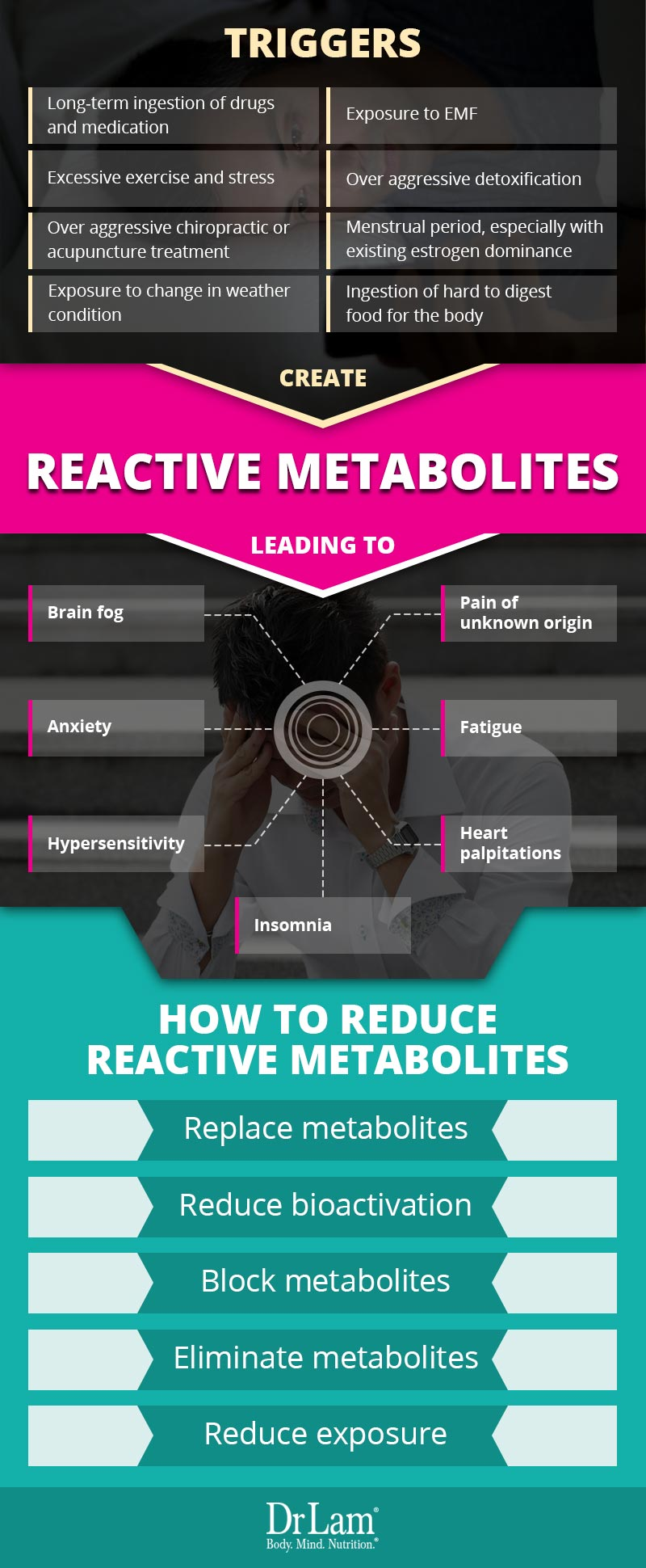 Check out this easy to understand infographic about reactive metabolites, the triggers, and how to reduce them.