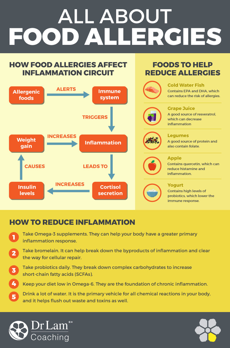 Check out this easy to understand infographic about food allergies