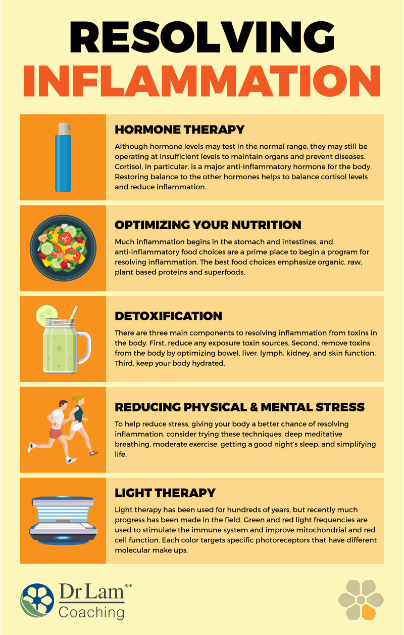 Check out this easy to understand infographic about resolving inflammation