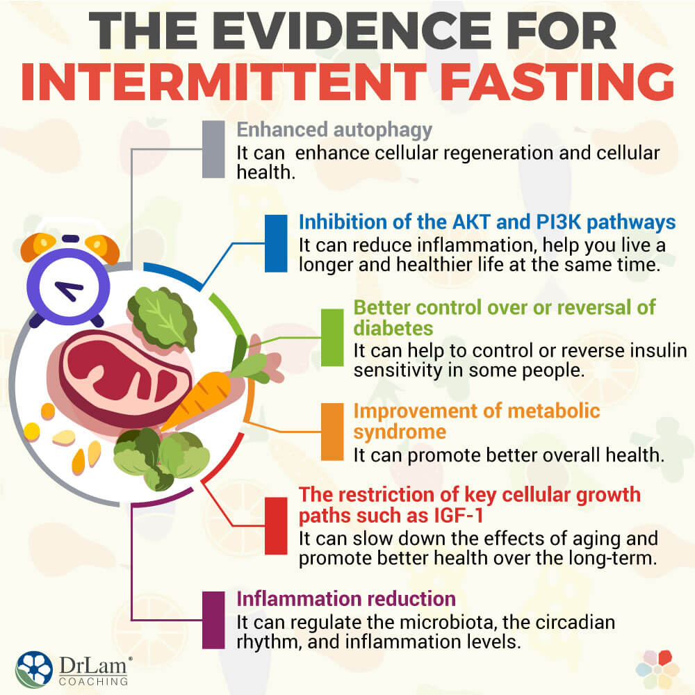 The Evidence for Intermittent Fasting