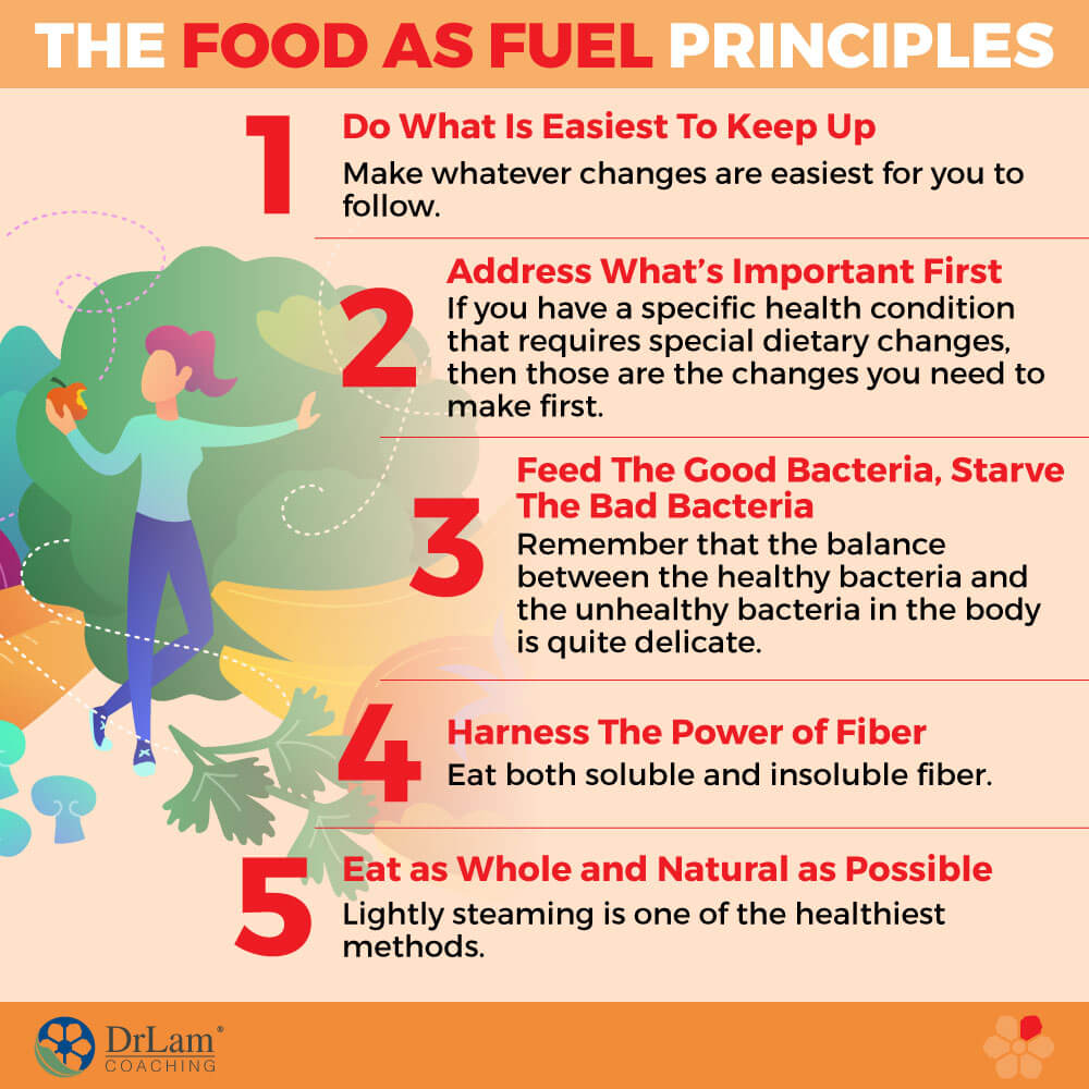The Food as Fuel Principles