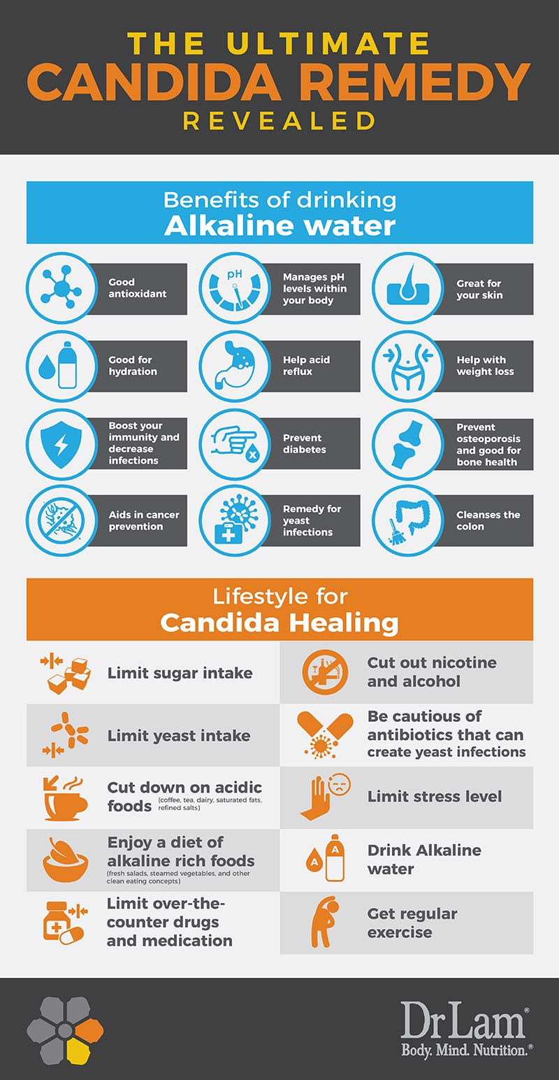 Check out this easy to understand infographic about the ultimate Candida remedy