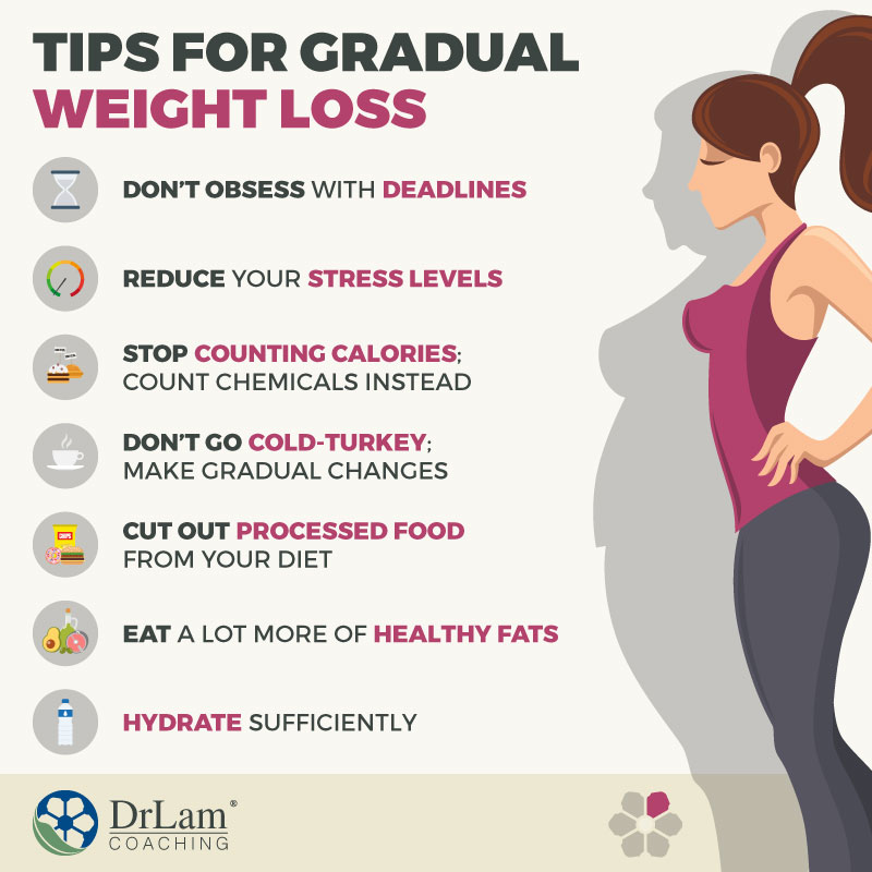 Check out this easy to understand infographic about tips for gradual weight loss