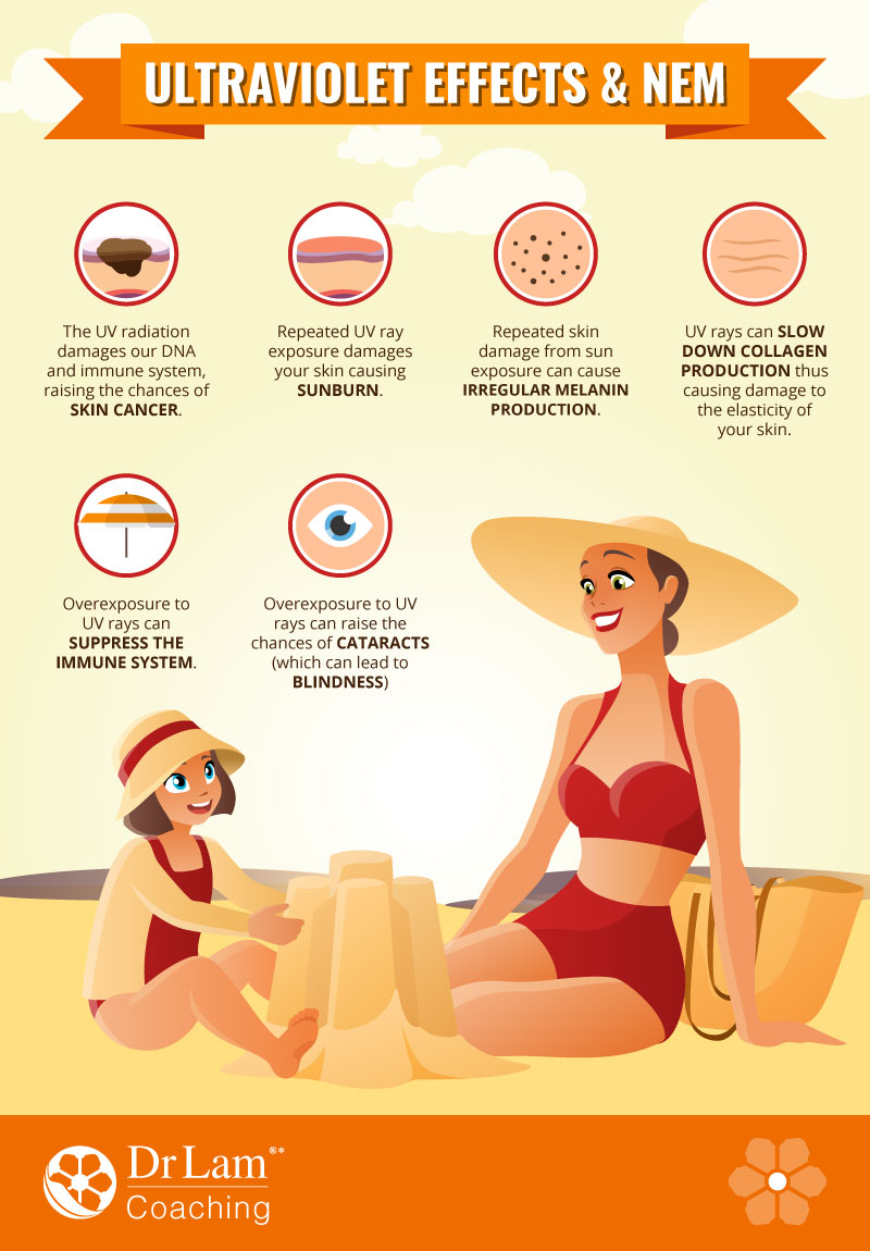 Check out this easy to understand infographic about the effects of ultraviolet and NEM