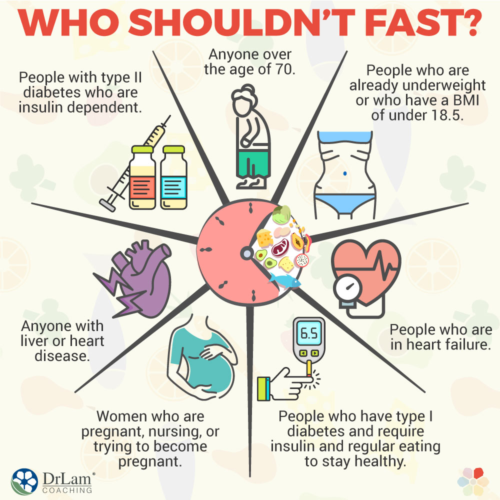 Who Shouldn't Fast?