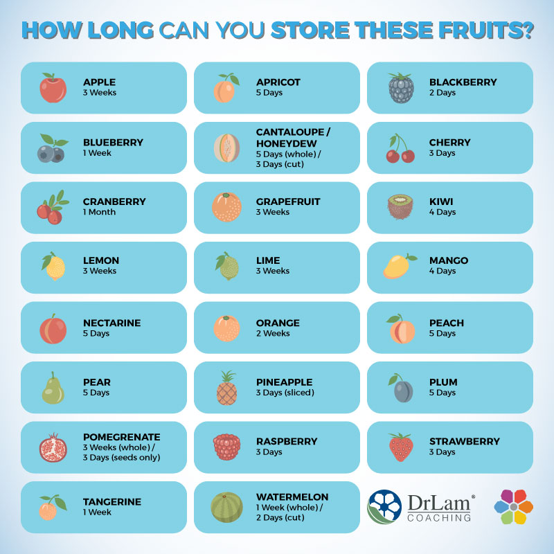 How long can you store these fruits? Check out this easy to understand infographic