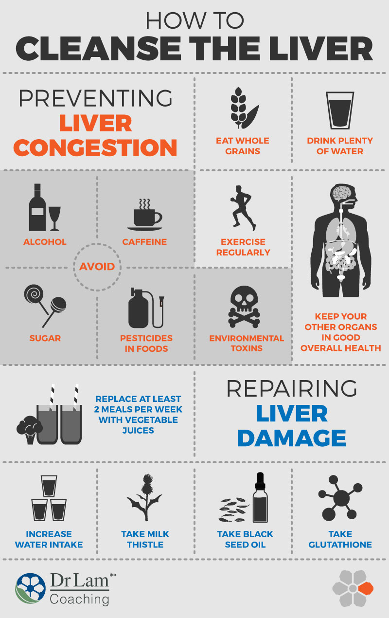 Check out this easy to understand infographic on how to cleanse the liver