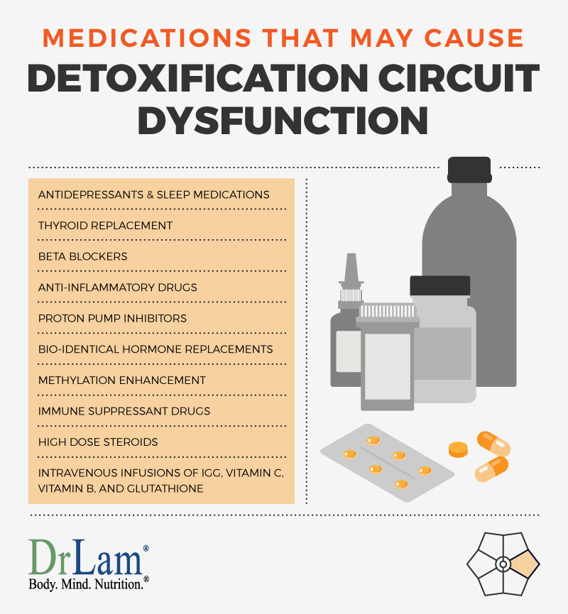 Check out this easy to understand infographic about medications that may cause of Detoxification Circuit Dysfunction