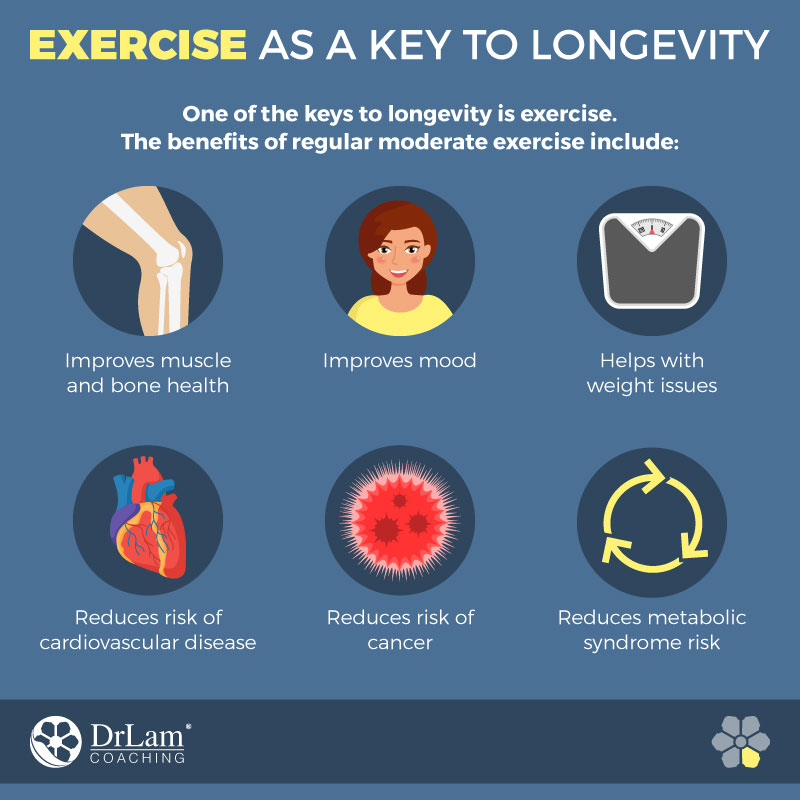 Check out this easy to understand infographic about exercise as a key to longevity