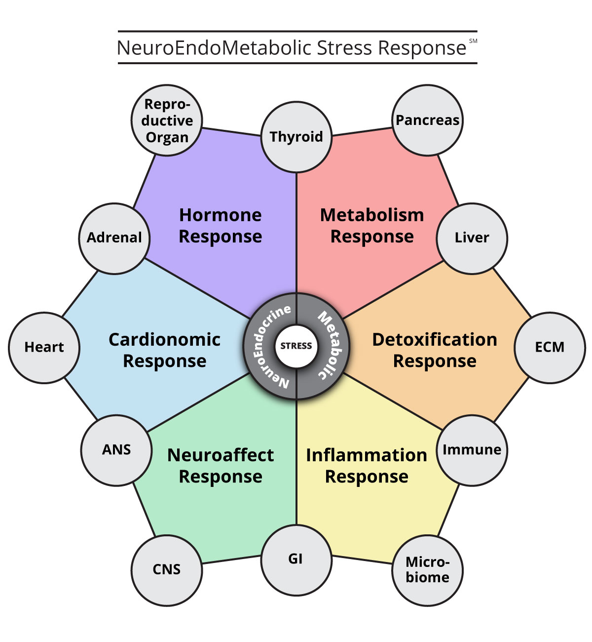 nem-response-symptoms-of-stress-chart-15068-8.jpg
